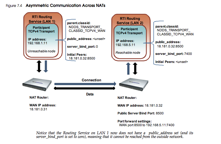 Routing Service Asymmetric TCP configuration