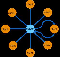 client server architecture model